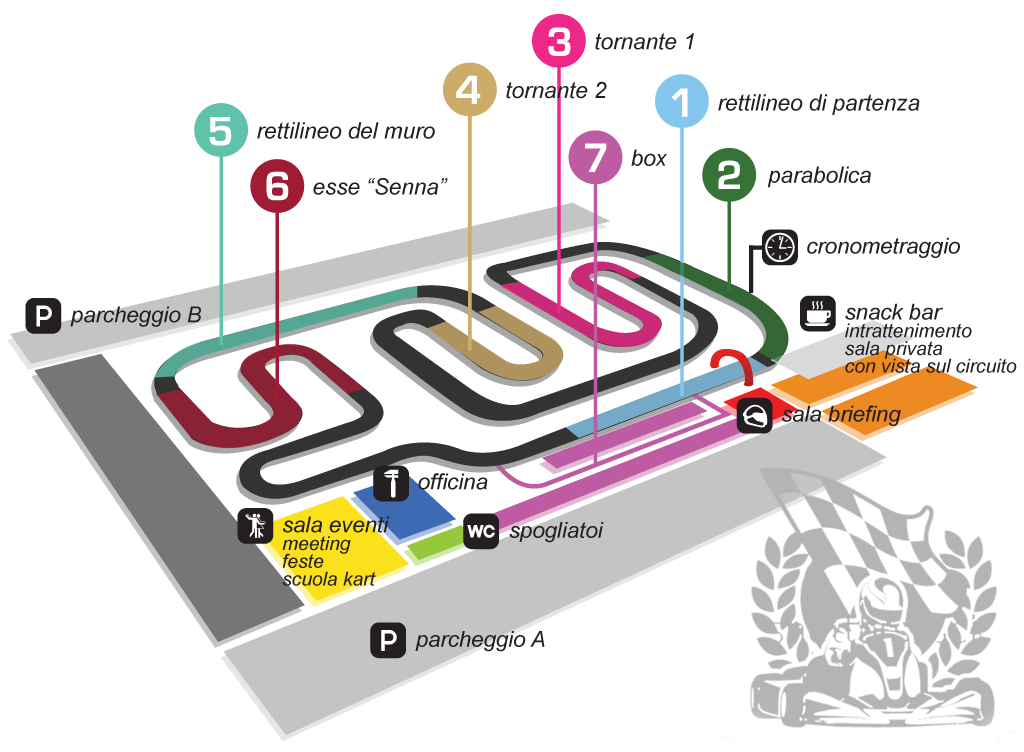 Plan Kart